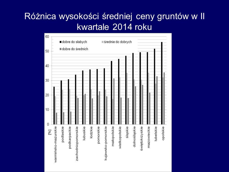 Różnica wysokości średniej ceny gruntów w II kwartale 2014 roku