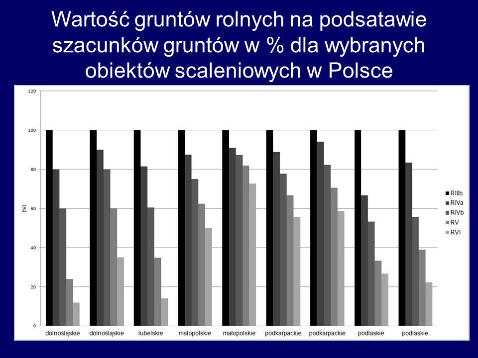 Wartość konturów szacunkowych w porównaniu do użytków gruntowych dla obiektu scaleniowego Olchówka