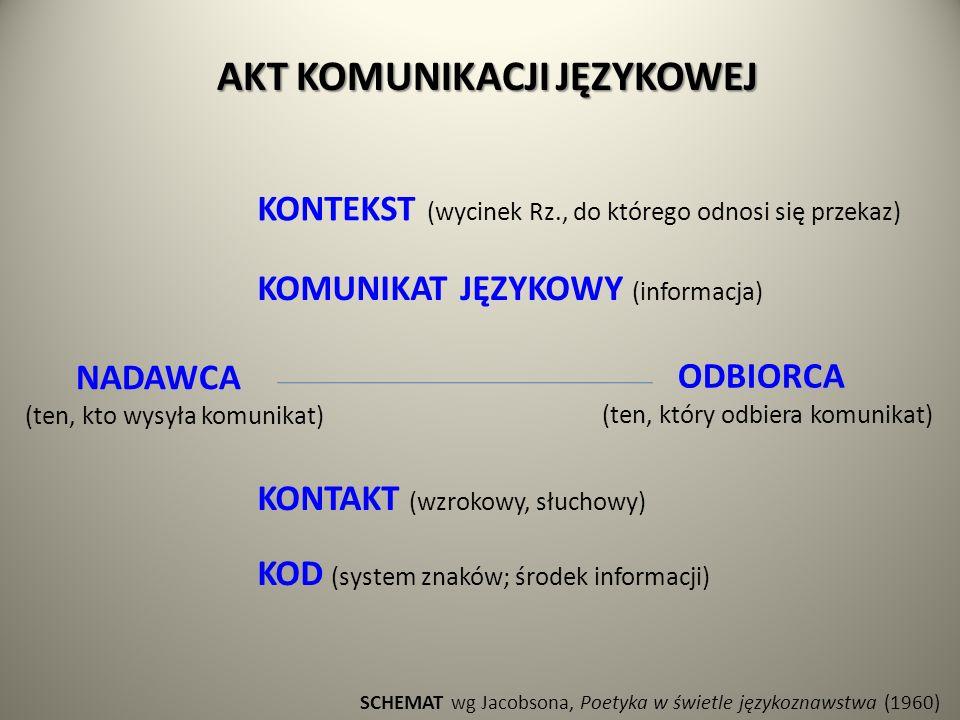 KONTEKST (wycinek Rz., do którego odnosi się przekaz) NADAWCA (ten, kto wysyła komunikat) KONTAKT (wzrokowy, słuchowy) KOMUNIKAT JĘZYKOWY (informacja) KOD (system znaków; środek informacji) ODBIORCA (ten, który odbiera komunikat) AKT KOMUNIKACJI JĘZYKOWEJ SCHEMAT wg Jacobsona, Poetyka w świetle językoznawstwa (1960)