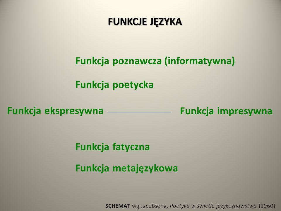 FUNKCJE JĘZYKA SCHEMAT wg Jacobsona, Poetyka w świetle językoznawstwa (1960) Funkcja poznawcza (informatywna) Funkcja poetycka Funkcja ekspresywna Funkcja impresywna Funkcja fatyczna Funkcja metajęzykowa