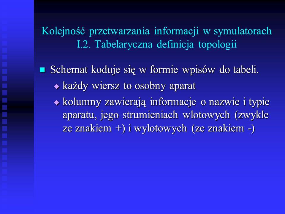Kolejność przetwarzania informacji w symulatorach I.2. Tabelaryczna definicja topologii Schemat koduje się w formie wpisów do tabeli. Schemat koduje s