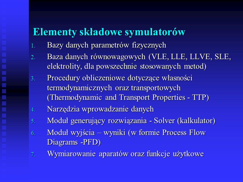Elementy składowe symulatorów 1. Bazy danych parametrów fizycznych 2. Baza danych równowagowych (VLE, LLE, LLVE, SLE, elektrolity, dla powszechnie sto