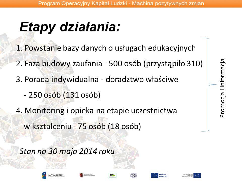 Etapy działania: Stan na 30 maja 2014 roku 1. Powstanie bazy danych o usługach edukacyjnych 2.