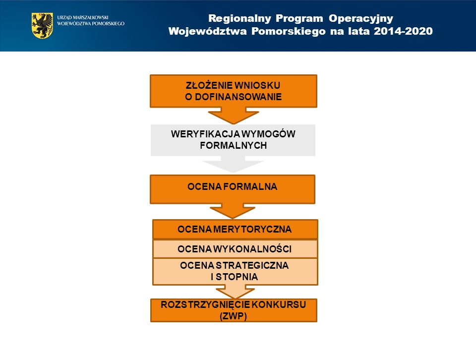 OCENA MERYTORYCZNA PROCES OCENY I WYBORU PROJEKTÓW – orientacyjne ramy czasowe Regionalny Program Operacyjny Województwa Pomorskiego na lata 2014-2020 14 dni30 dni45 dni30 dni WERYFIKACJA WYMOGÓW FORMALNYCH OCENA FORMALNA OCENA WYKONALNOŚCI OCENA STRATEGICZNA I STOPNIA + 30 dni NEGOCJACJE