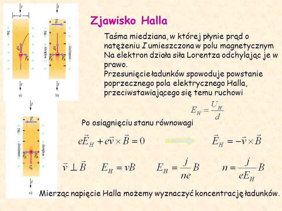 Zjawisko Halla Taśma miedziana, w której płynie prąd o natężeniu I umieszczona w polu magnetycznym Na elektron działa siła Lorentza odchylając je w prawo.