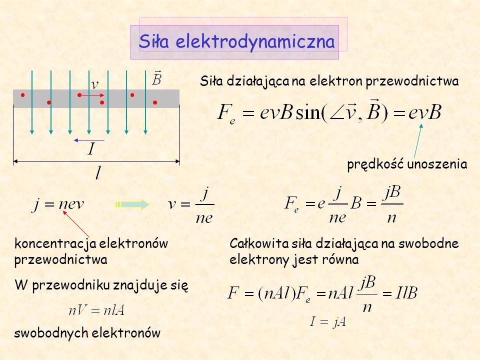 Zwrot określa reguła lewej dłoni (reguła Fleminga) Dla ładunków dodatnich określających kierunek I siła ta ma zwrot Dla elektronów siła ma taki sam zwrot.
