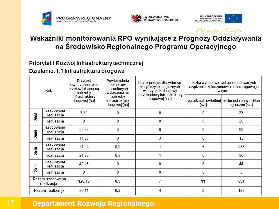17 Departament Rozwoju Regionalnego W Wskaźniki monitorowania RPO wynikające z Prognozy Oddziaływania na Środowisko Regionalnego Programu Operacyjnego Priorytet I Rozwój Infrastruktury technicznej Działanie.