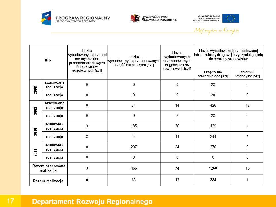 17 Departament Rozwoju Regionalnego W Rok Liczba wybudowanych/przebud owanych osłon przeciwolśnieniowych i/lub ekranów akustycznych [szt] Liczba wybudowanych/przebudowanych przejść dla pieszych [szt] Liczba wybudowanych /przebudowanych ciągów pieszo- rowerowych [szt] Liczba wybudowanej/przebudowanej infrastruktury drogowej przyczyniającej się do ochrony środowiska: urządzenia odwadniające [szt] zbiorniki retencyjne [szt] 2008 szacowana realizacja 000230 realizacja000200 2009 szacowana realizacja 0741442812 realizacja092230 2010 szacowana realizacja 3185364391 realizacja354112411 2011 szacowana realizacja 0207243700 realizacja00000 Razem szacowana realizacja 346674126013 Razem realizacja 063132841