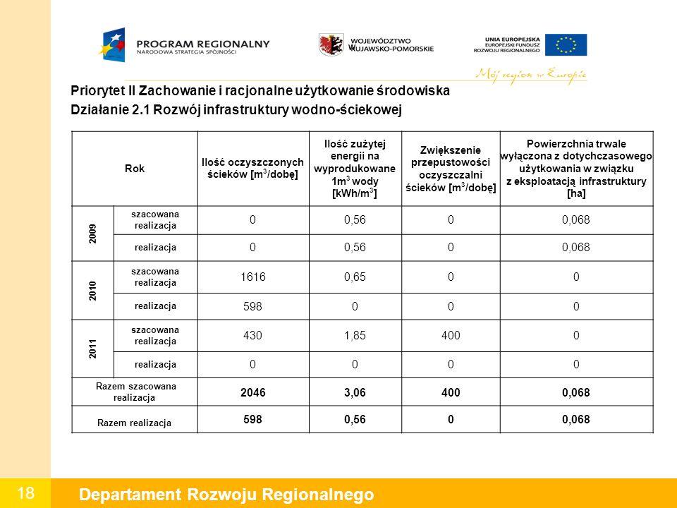 18 Departament Rozwoju Regionalnego W Priorytet II Zachowanie i racjonalne użytkowanie środowiska Działanie 2.1 Rozwój infrastruktury wodno-ściekowej Rok Ilość oczyszczonych ścieków [m 3 /dobę] Ilość zużytej energii na wyprodukowane 1m 3 wody [kWh/m 3 ] Zwiększenie przepustowości oczyszczalni ścieków [m 3 /dobę] Powierzchnia trwale wyłączona z dotychczasowego użytkowania w związku z eksploatacją infrastruktury [ha] 2009 szacowana realizacja 00,5600,068 realizacja 00,5600,068 2010 szacowana realizacja 16160,6500 realizacja 598000 2011 szacowana realizacja 4301,854000 realizacja 0000 Razem szacowana realizacja 20463,064000,068 Razem realizacja 5980,5600,068