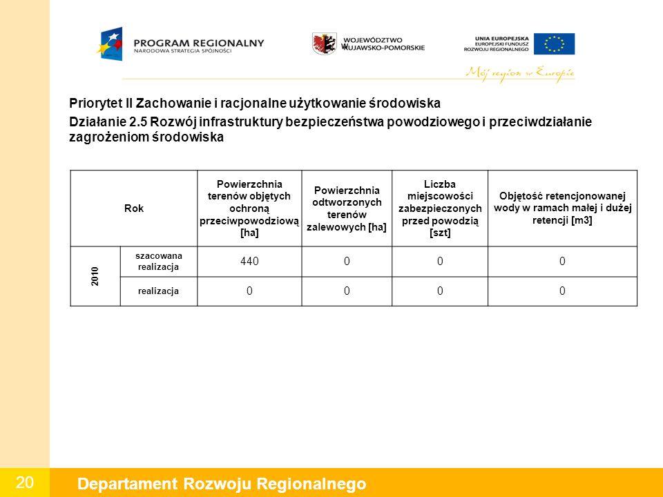 20 Departament Rozwoju Regionalnego W Priorytet II Zachowanie i racjonalne użytkowanie środowiska Działanie 2.5 Rozwój infrastruktury bezpieczeństwa p