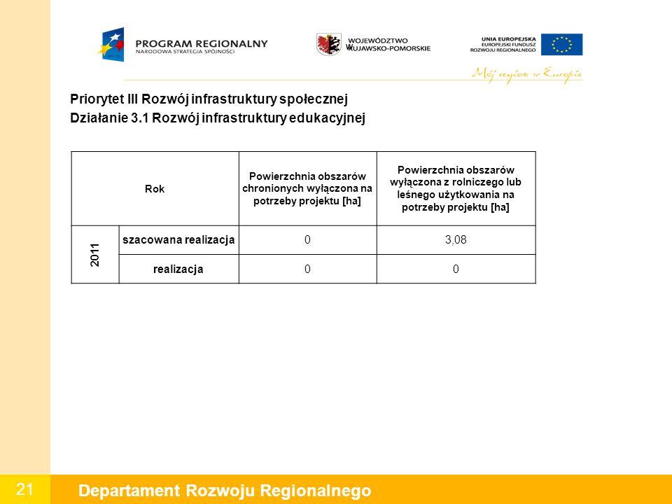 21 Departament Rozwoju Regionalnego W Priorytet III Rozwój infrastruktury społecznej Działanie 3.1 Rozwój infrastruktury edukacyjnej Rok Powierzchnia