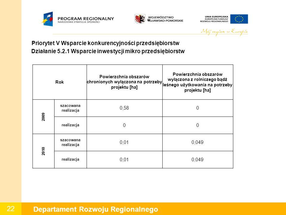 22 Departament Rozwoju Regionalnego W Priorytet V Wsparcie konkurencyjności przedsiębiorstw Działanie 5.2.1 Wsparcie inwestycji mikro przedsiębiorstw Rok Powierzchnia obszarów chronionych wyłączona na potrzeby projektu [ha] Powierzchnia obszarów wyłączona z rolniczego bądź leśnego użytkowania na potrzeby projektu [ha] 2009 szacowana realizacja 0,580 realizacja 00 2010 szacowana realizacja 0,010,049 realizacja 0,010,049