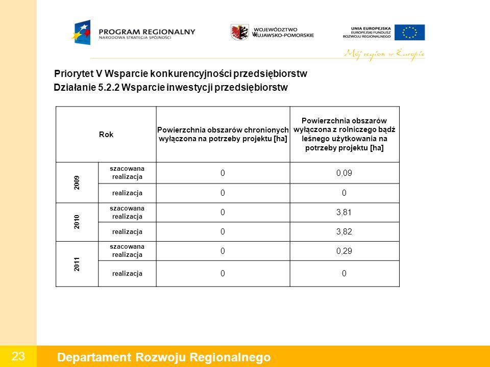 23 Departament Rozwoju Regionalnego W Priorytet V Wsparcie konkurencyjności przedsiębiorstw Działanie 5.2.2 Wsparcie inwestycji przedsiębiorstw Rok Po