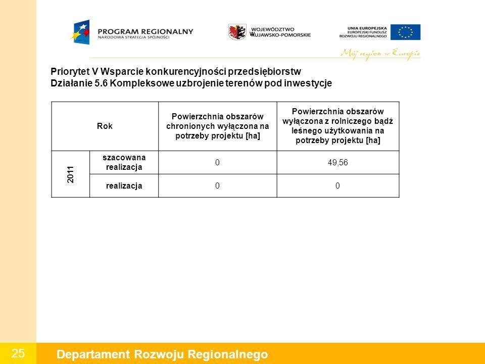 25 Departament Rozwoju Regionalnego W Priorytet V Wsparcie konkurencyjności przedsiębiorstw Działanie 5.6 Kompleksowe uzbrojenie terenów pod inwestycj