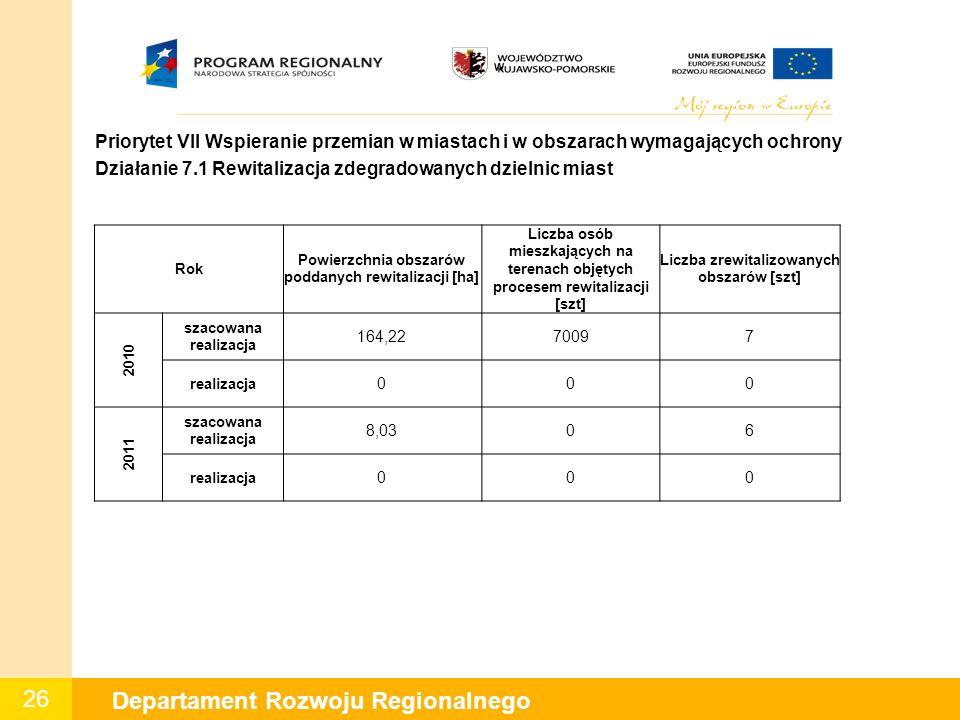 26 Departament Rozwoju Regionalnego W Priorytet VII Wspieranie przemian w miastach i w obszarach wymagających ochrony Działanie 7.1 Rewitalizacja zdeg
