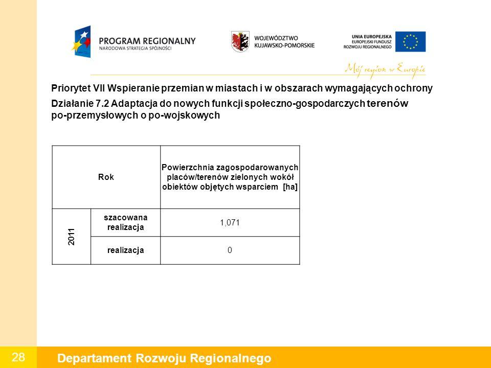28 Departament Rozwoju Regionalnego W Priorytet VII Wspieranie przemian w miastach i w obszarach wymagających ochrony Działanie 7.2 Adaptacja do nowyc