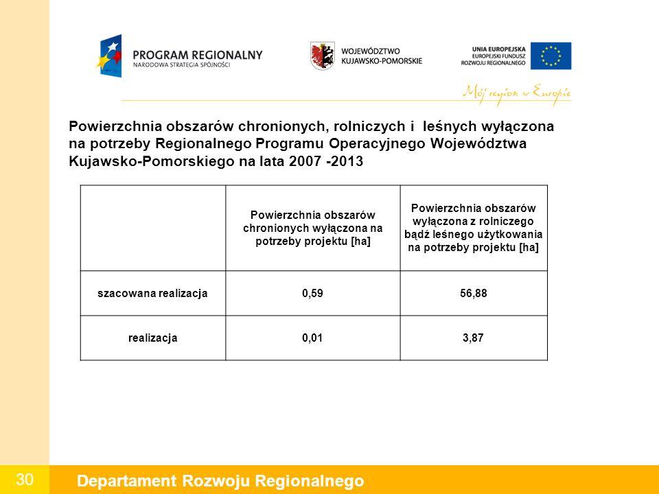 30 Departament Rozwoju Regionalnego W Powierzchnia obszarów chronionych, rolniczych i leśnych wyłączona na potrzeby Regionalnego Programu Operacyjnego Województwa Kujawsko-Pomorskiego na lata 2007 -2013 Powierzchnia obszarów chronionych wyłączona na potrzeby projektu [ha] Powierzchnia obszarów wyłączona z rolniczego bądź leśnego użytkowania na potrzeby projektu [ha] szacowana realizacja0,5956,88 realizacja0,013,87