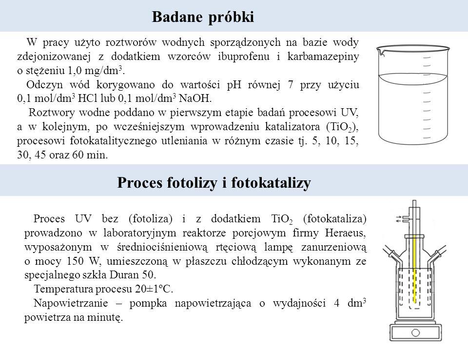 Badane próbki W pracy użyto roztworów wodnych sporządzonych na bazie wody zdejonizowanej z dodatkiem wzorców ibuprofenu i karbamazepiny o stężeniu 1,0 mg/dm 3.