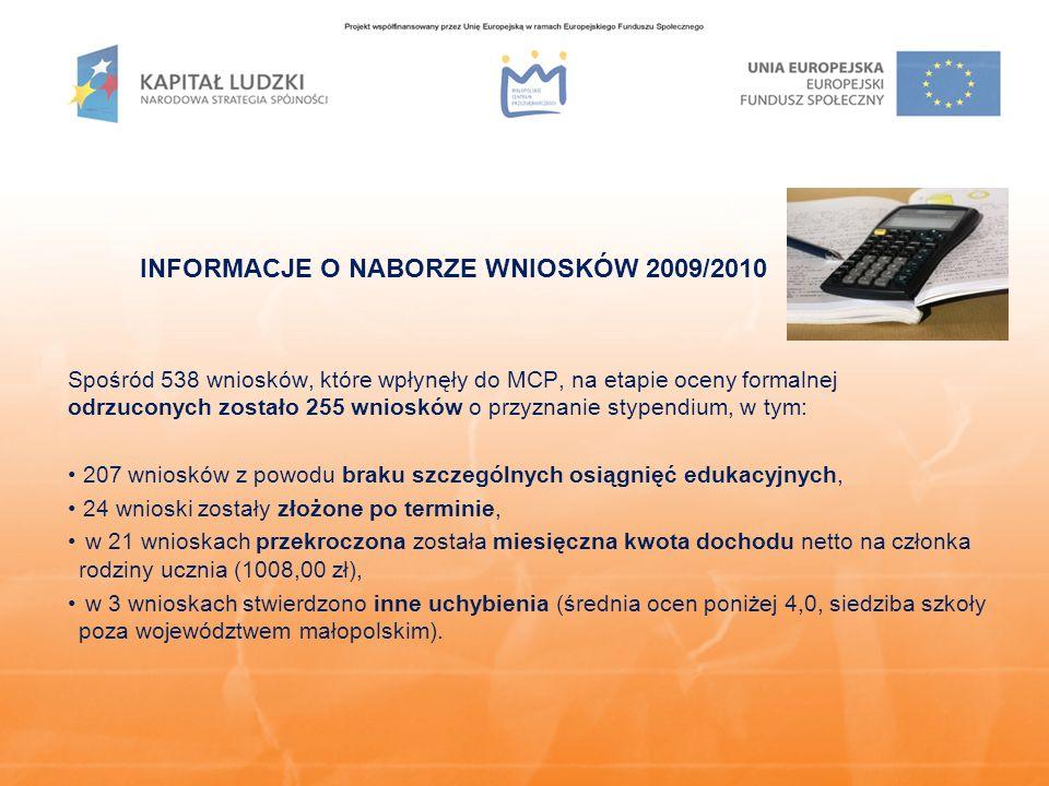 INFORMACJE O NABORZE WNIOSKÓW 2009/2010 Spośród 538 wniosków, które wpłynęły do MCP, na etapie oceny formalnej odrzuconych zostało 255 wniosków o przyznanie stypendium, w tym: 207 wniosków z powodu braku szczególnych osiągnięć edukacyjnych, 24 wnioski zostały złożone po terminie, w 21 wnioskach przekroczona została miesięczna kwota dochodu netto na członka rodziny ucznia (1008,00 zł), w 3 wnioskach stwierdzono inne uchybienia (średnia ocen poniżej 4,0, siedziba szkoły poza województwem małopolskim).