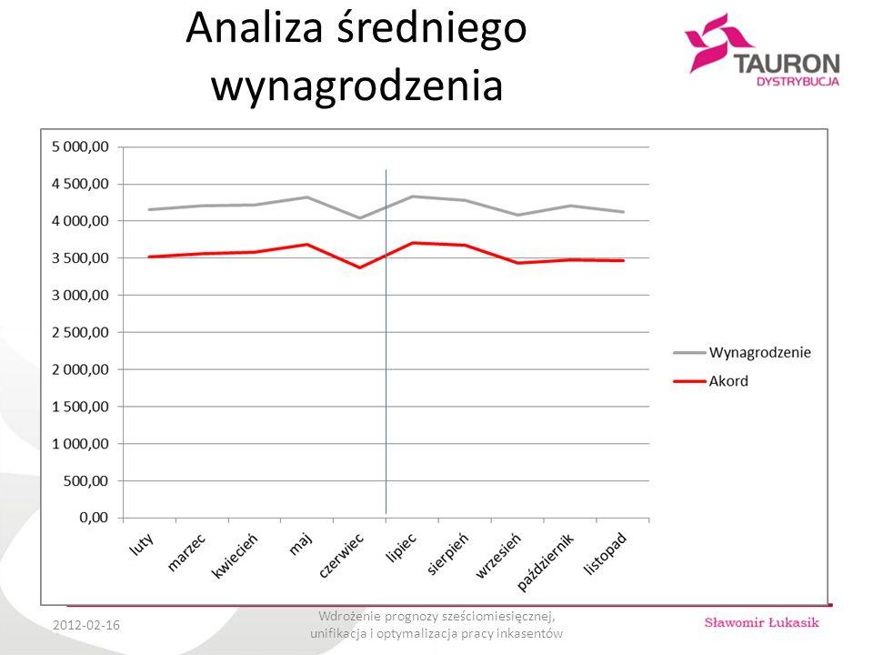 Analiza średniego wynagrodzenia 2012-02-16 Wdrożenie prognozy sześciomiesięcznej, unifikacja i optymalizacja pracy inkasentów Wynagrodzenie +0,25% +0,39%