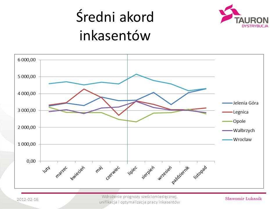 Średni akord inkasentów 2012-02-16 Wdrożenie prognozy sześciomiesięcznej, unifikacja i optymalizacja pracy inkasentów