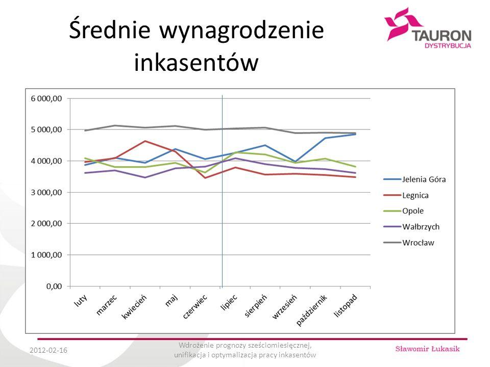Średnie wynagrodzenie inkasentów 2012-02-16 Wdrożenie prognozy sześciomiesięcznej, unifikacja i optymalizacja pracy inkasentów