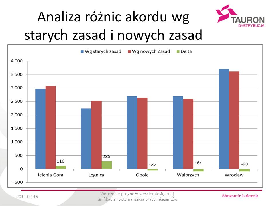 Liczba inkasentów 2012-02-16 Wdrożenie prognozy sześciomiesięcznej, unifikacja i optymalizacja pracy inkasentów Oddział2011 (z umowami)PlanowanaStan obecny Jelenia Góra441819 Legnica422224 Opole322927 (+ umowa) Wałbrzych543029 Wrocław413833 (+ umowa)
