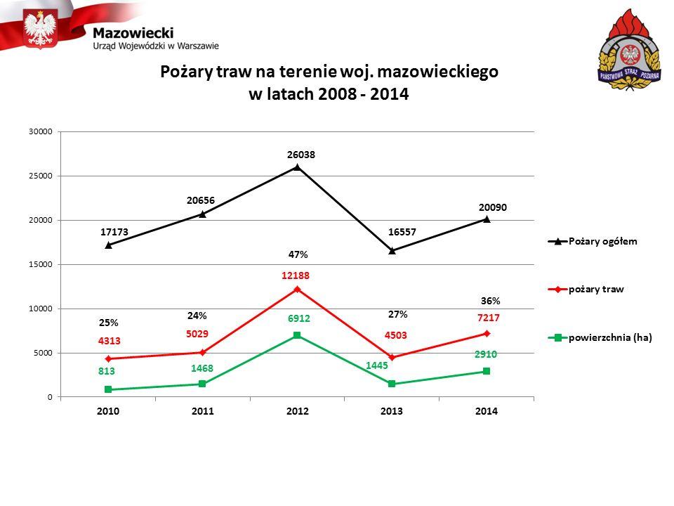 Pożary traw na terenie woj. mazowieckiego w latach 2008 - 2014