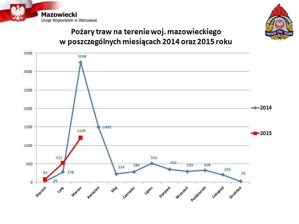 Pożary traw na terenie woj. mazowieckiego w poszczególnych miesiącach 2014 oraz 2015 roku