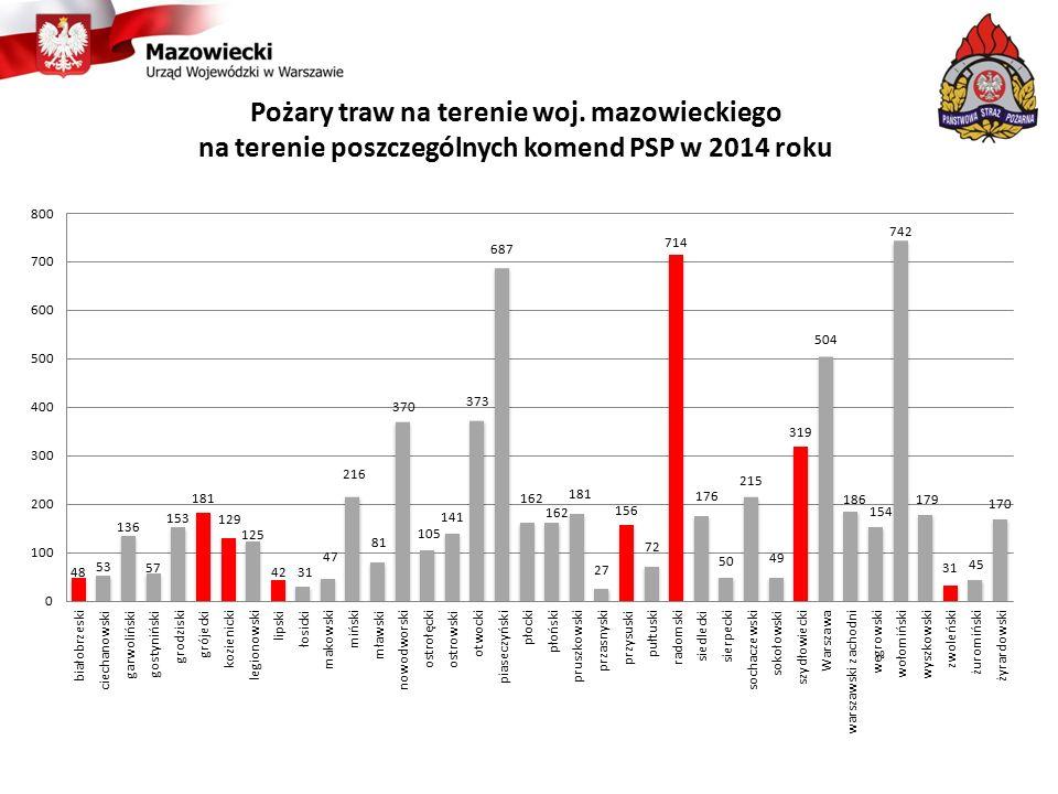 Pożary traw na terenie woj. mazowieckiego na terenie poszczególnych komend PSP w 2014 roku