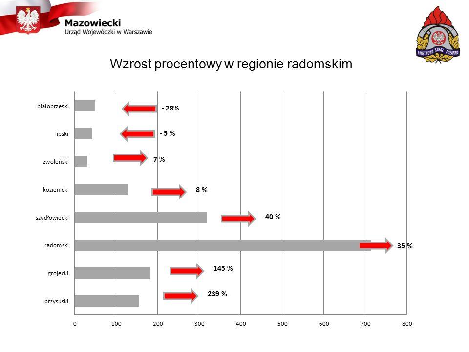 Wzrost procentowy w regionie radomskim
