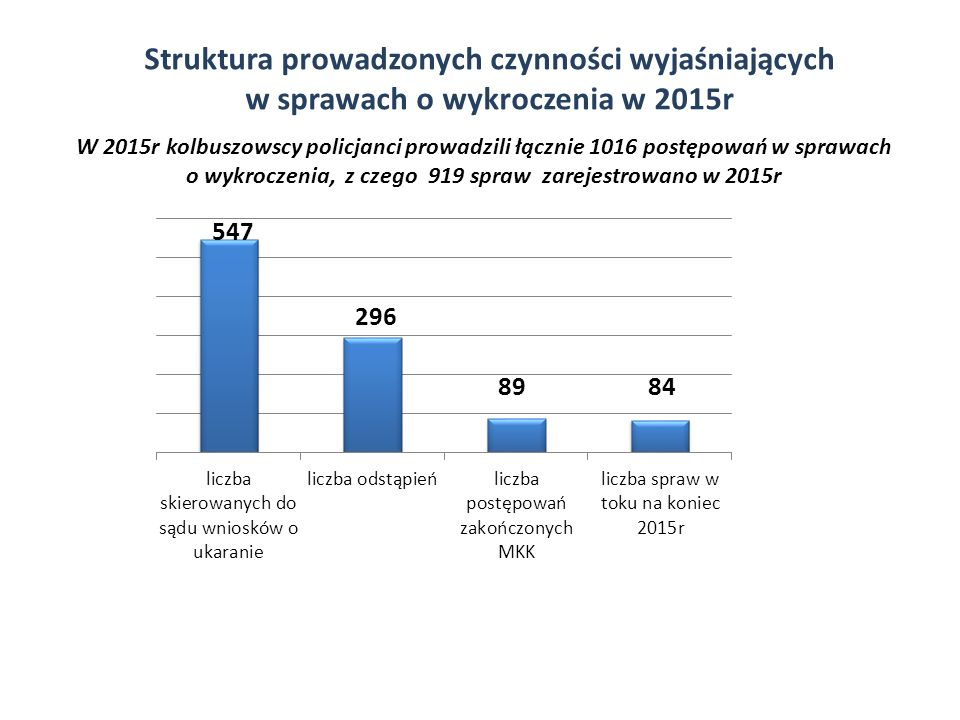 Struktura prowadzonych czynności wyjaśniających w sprawach o wykroczenia w 2015r W 2015r kolbuszowscy policjanci prowadzili łącznie 1016 postępowań w sprawach o wykroczenia, z czego 919 spraw zarejestrowano w 2015r