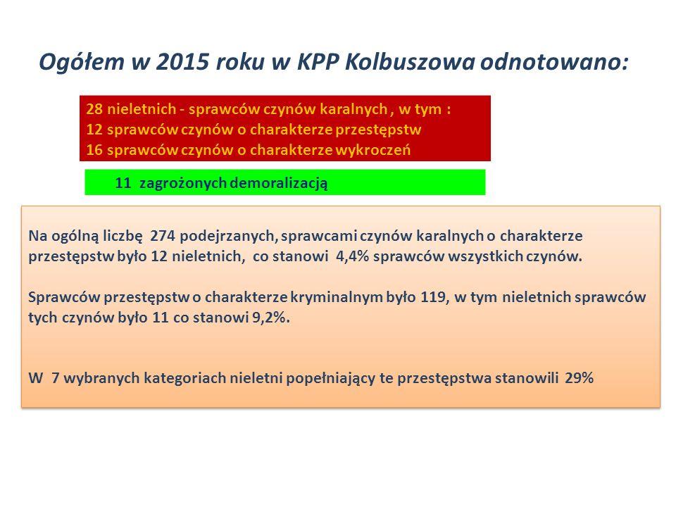 Ogółem w 2015 roku w KPP Kolbuszowa odnotowano: 28 nieletnich - sprawców czynów karalnych, w tym : 12 sprawców czynów o charakterze przestępstw 16 sprawców czynów o charakterze wykroczeń 11 zagrożonych demoralizacją Na ogólną liczbę 274 podejrzanych, sprawcami czynów karalnych o charakterze przestępstw było 12 nieletnich, co stanowi 4,4% sprawców wszystkich czynów.