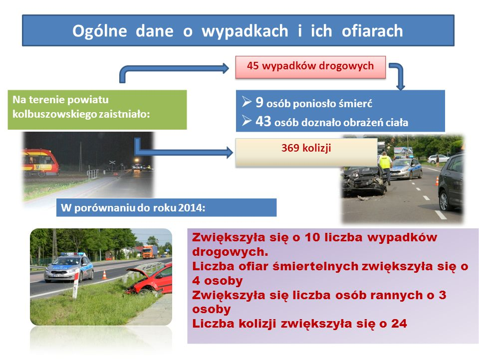 Ogólne dane o wypadkach i ich ofiarach Na terenie powiatu kolbuszowskiego zaistniało:  9 osób poniosło śmierć  43 osób doznało obrażeń ciała W porównaniu do roku 2014: Zwiększyła się o 10 liczba wypadków drogowych.