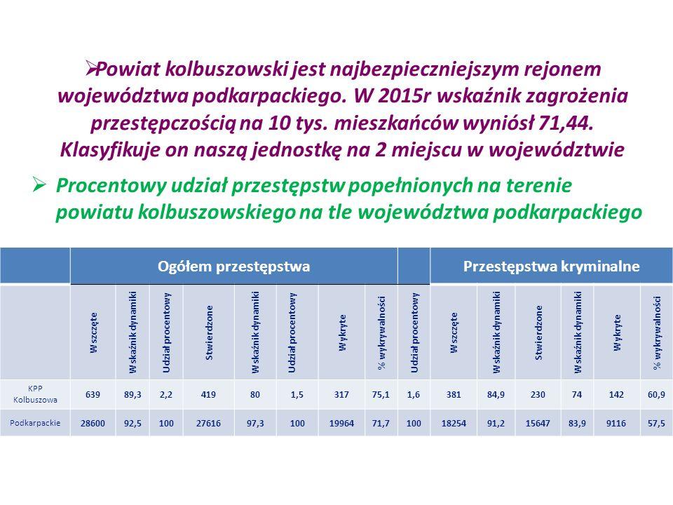  Powiat kolbuszowski jest najbezpieczniejszym rejonem województwa podkarpackiego.