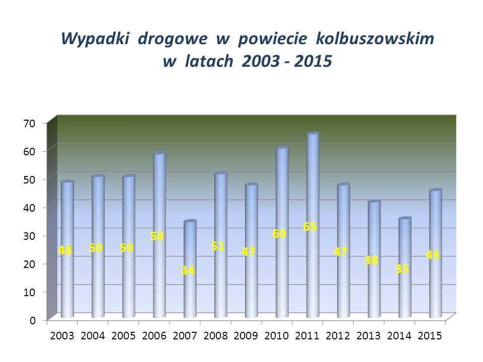Wypadki drogowe w powiecie kolbuszowskim w latach 2003 - 2015