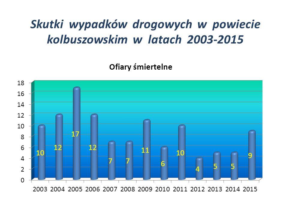 Skutki wypadków drogowych w powiecie kolbuszowskim w latach 2003-2015