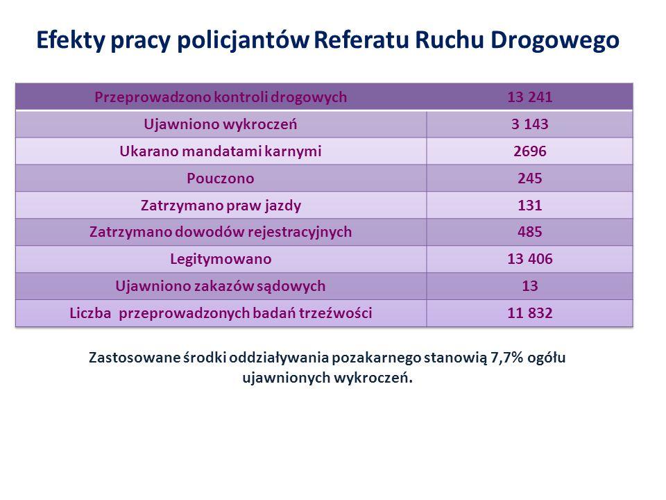 Efekty pracy policjantów Referatu Ruchu Drogowego Zastosowane środki oddziaływania pozakarnego stanowią 7,7% ogółu ujawnionych wykroczeń.