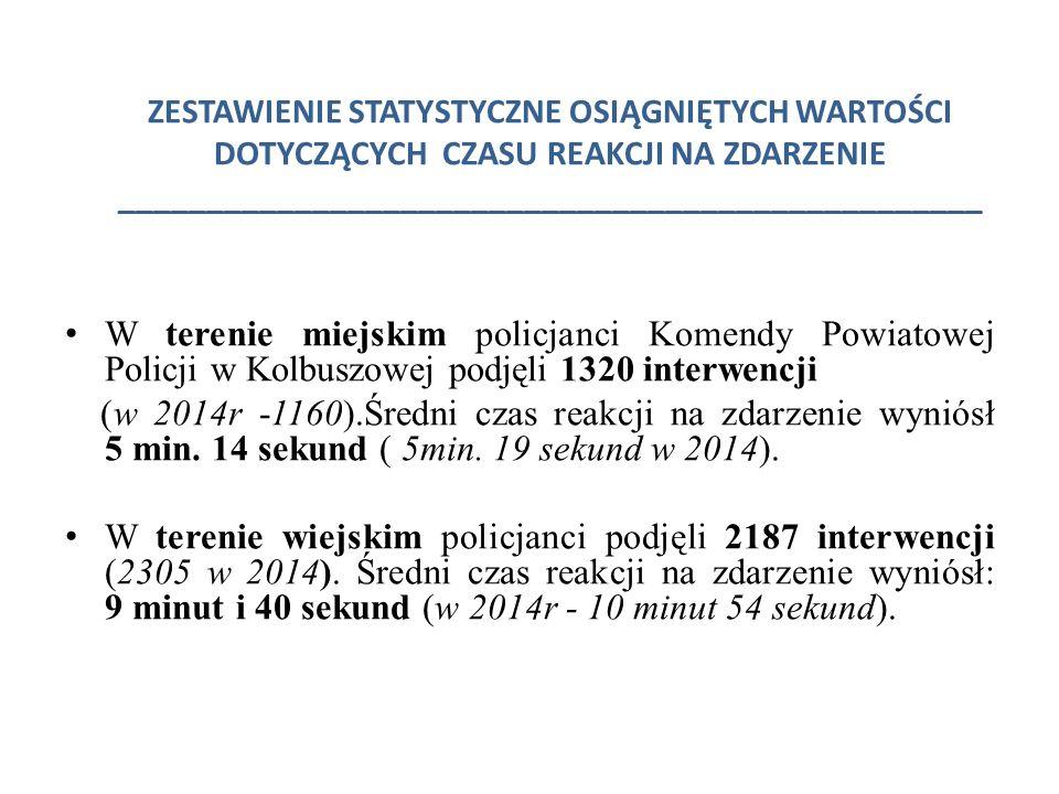 ZESTAWIENIE STATYSTYCZNE OSIĄGNIĘTYCH WARTOŚCI DOTYCZĄCYCH CZASU REAKCJI NA ZDARZENIE _________________________________________________ W terenie miejskim policjanci Komendy Powiatowej Policji w Kolbuszowej podjęli 1320 interwencji (w 2014r -1160).Średni czas reakcji na zdarzenie wyniósł 5 min.