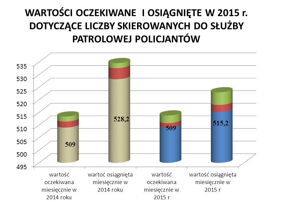 WARTOŚCI OCZEKIWANE I OSIĄGNIĘTE W 2015 r.