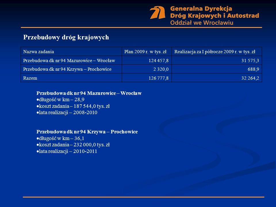 Nazwa zadaniaPlan 2009 r. w tys. złRealizacja za I półrocze 2009 r. w tys. zł Przebudowa dk nr 94 Mazurowice – Wrocław124 457,831 575,3 Przebudowa dk