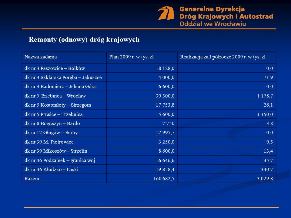 Remonty (odnowy) dróg krajowych Nazwa zadaniaPlan 2009 r. w tys. złRealizacja za I półrocze 2009 r. w tys. zł dk nr 3 Paszowice – Bolków18 128,00,0 dk