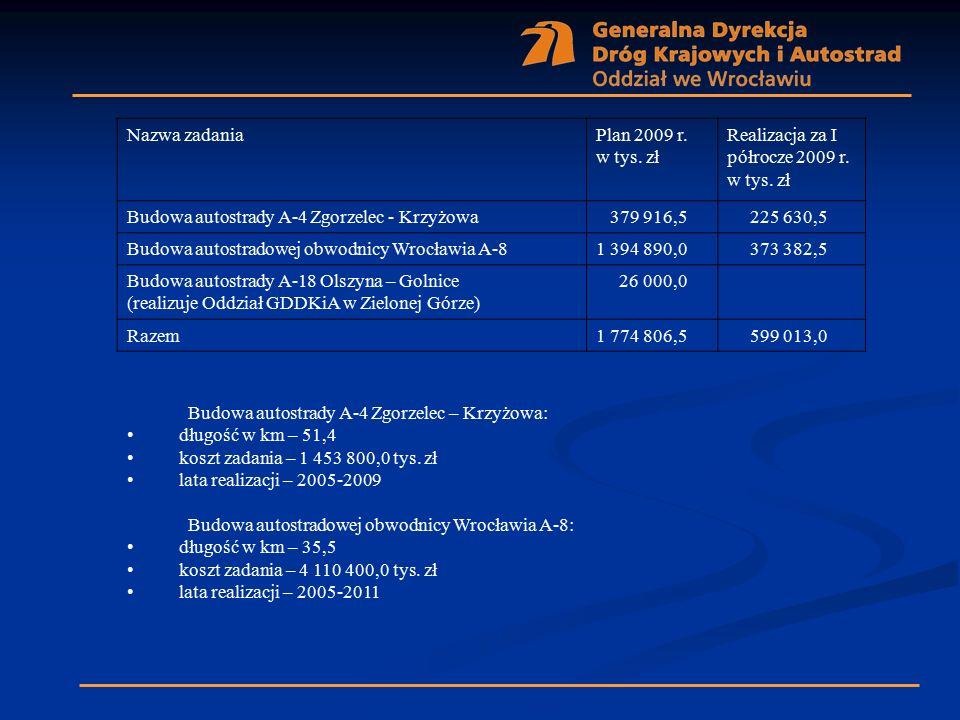 Nazwa zadaniaPlan 2009 r. w tys. zł Realizacja za I półrocze 2009 r. w tys. zł Budowa autostrady A-4 Zgorzelec - Krzyżowa 379 916,5 225 630,5 Budowa a