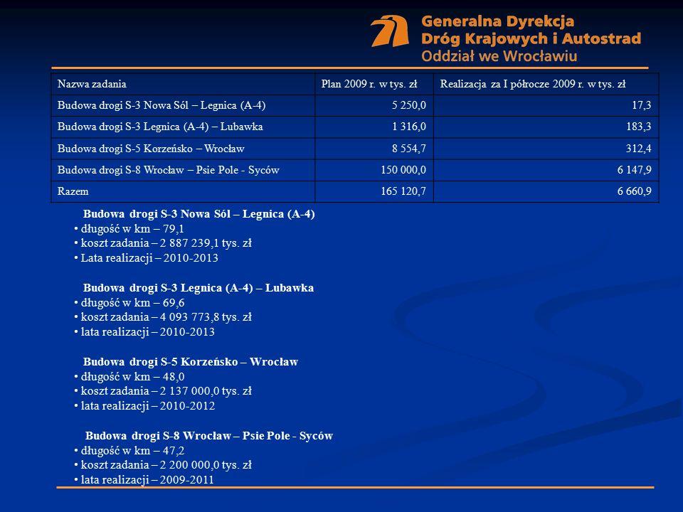 Nazwa zadaniaPlan 2009 r. w tys. złRealizacja za I półrocze 2009 r. w tys. zł Budowa drogi S-3 Nowa Sól – Legnica (A-4)5 250,017,3 Budowa drogi S-3 Le