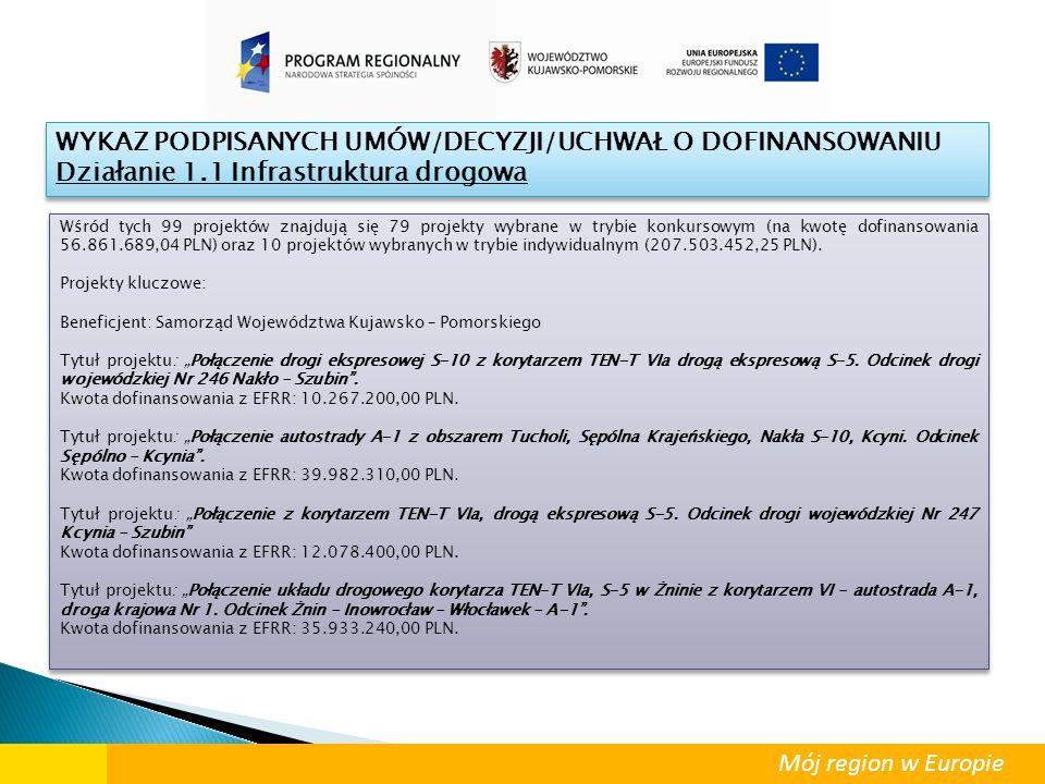 Mój region w Europie Wśród tych 99 projektów znajdują się 79 projekty wybrane w trybie konkursowym (na kwotę dofinansowania 56.861.689,04 PLN) oraz 10