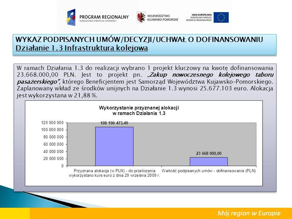 Mój region w Europie WYKAZ PODPISANYCH UMÓW/DECYZJI/UCHWAŁ O DOFINANSOWANIU Działanie 1.3 Infrastruktura kolejowa WYKAZ PODPISANYCH UMÓW/DECYZJI/UCHWA