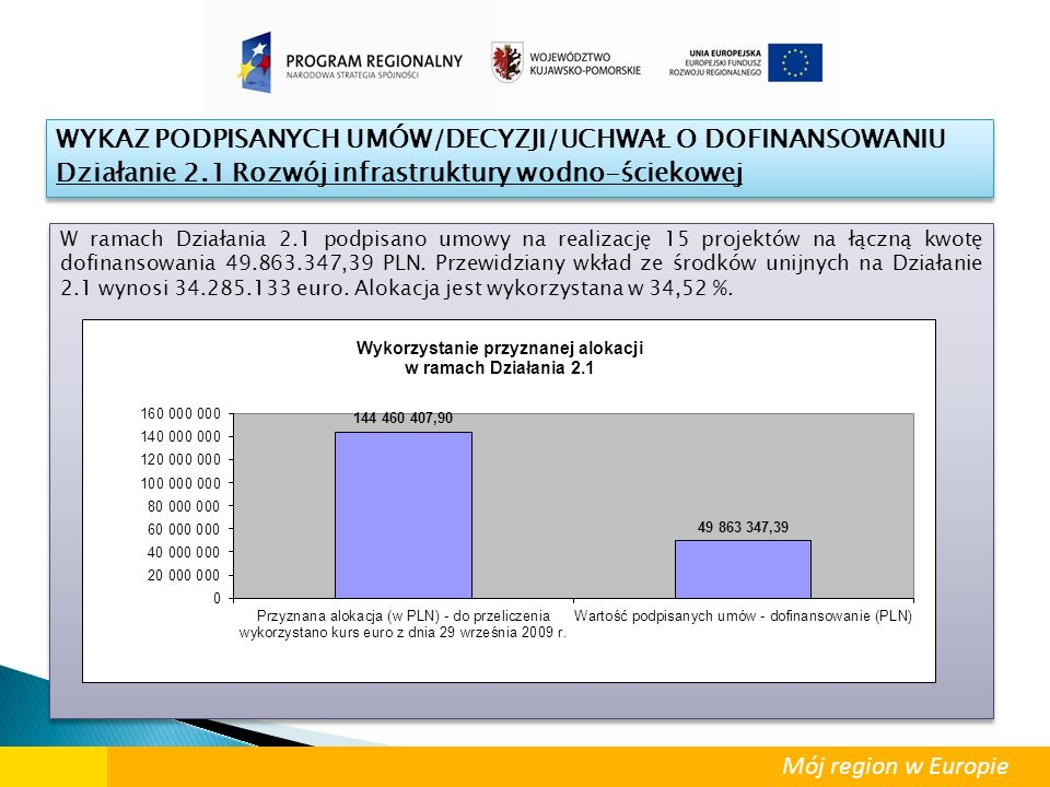 Mój region w Europie WYKAZ PODPISANYCH UMÓW/DECYZJI/UCHWAŁ O DOFINANSOWANIU Działanie 2.1 Rozwój infrastruktury wodno-ściekowej WYKAZ PODPISANYCH UMÓW