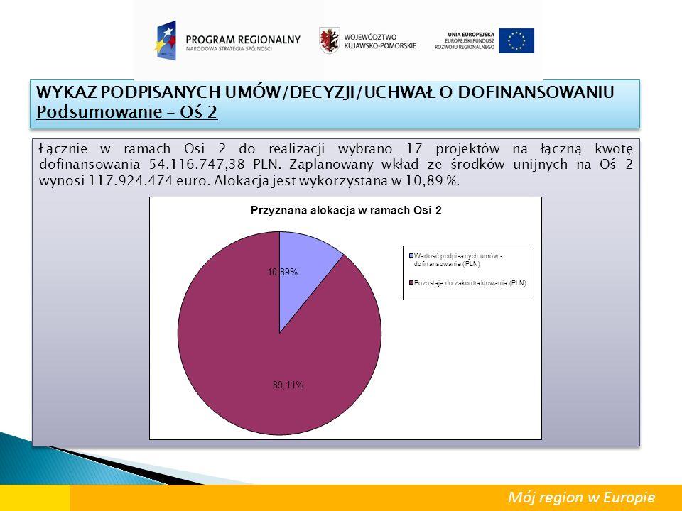 Łącznie w ramach Osi 2 do realizacji wybrano 17 projektów na łączną kwotę dofinansowania 54.116.747,38 PLN. Zaplanowany wkład ze środków unijnych na O