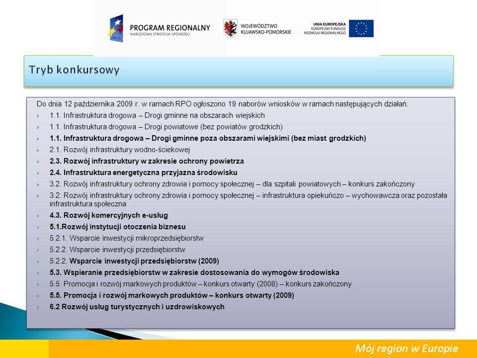 Do dnia 12 października 2009 r. w ramach RPO ogłoszono 19 naborów wniosków w ramach następujących działań:  1.1. Infrastruktura drogowa – Drogi gminn