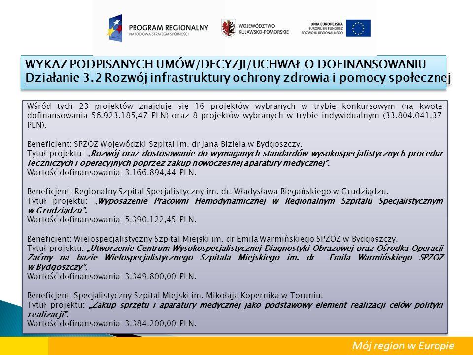Wśród tych 23 projektów znajduje się 16 projektów wybranych w trybie konkursowym (na kwotę dofinansowania 56.923.185,47 PLN) oraz 8 projektów wybranyc